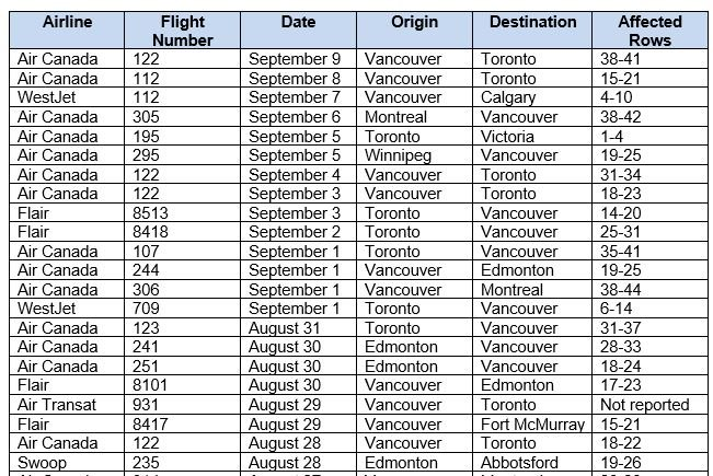 <who> Photo credit: BCCDC </who> Recently affected domestic flights.