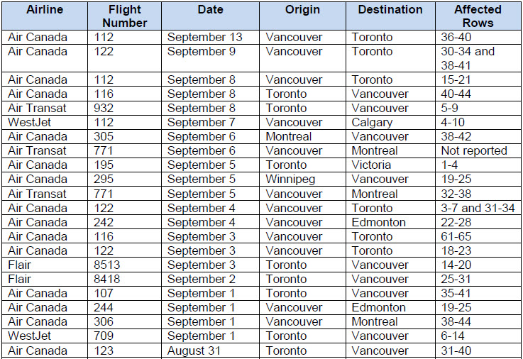 <who> Photo credit: BCCDC </who> The list of recently affected domestic flights.